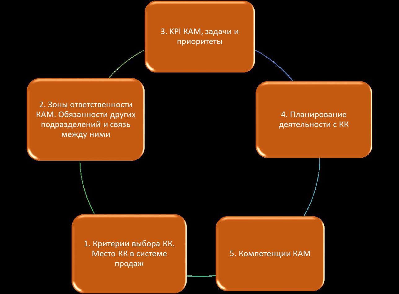 strategic-KAM-illustration1
